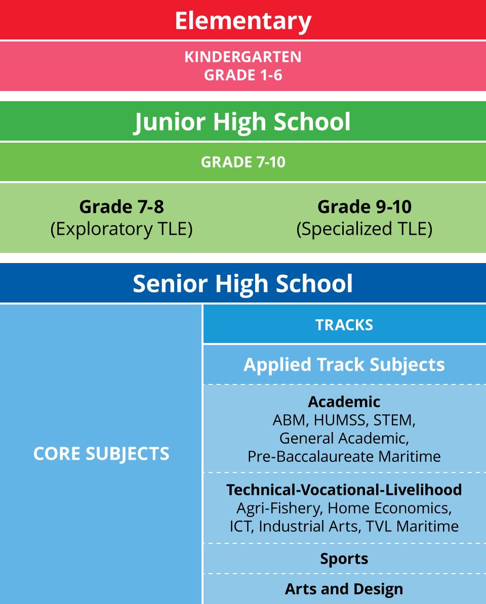 Elementary School Curriculum: Department Of Education